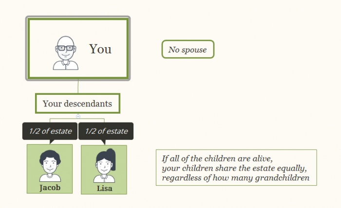 BC Law sets out intestacy rules to follow if you die without making a Will.