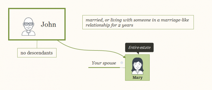 Intestacy rules for dying with a spouse and no children.